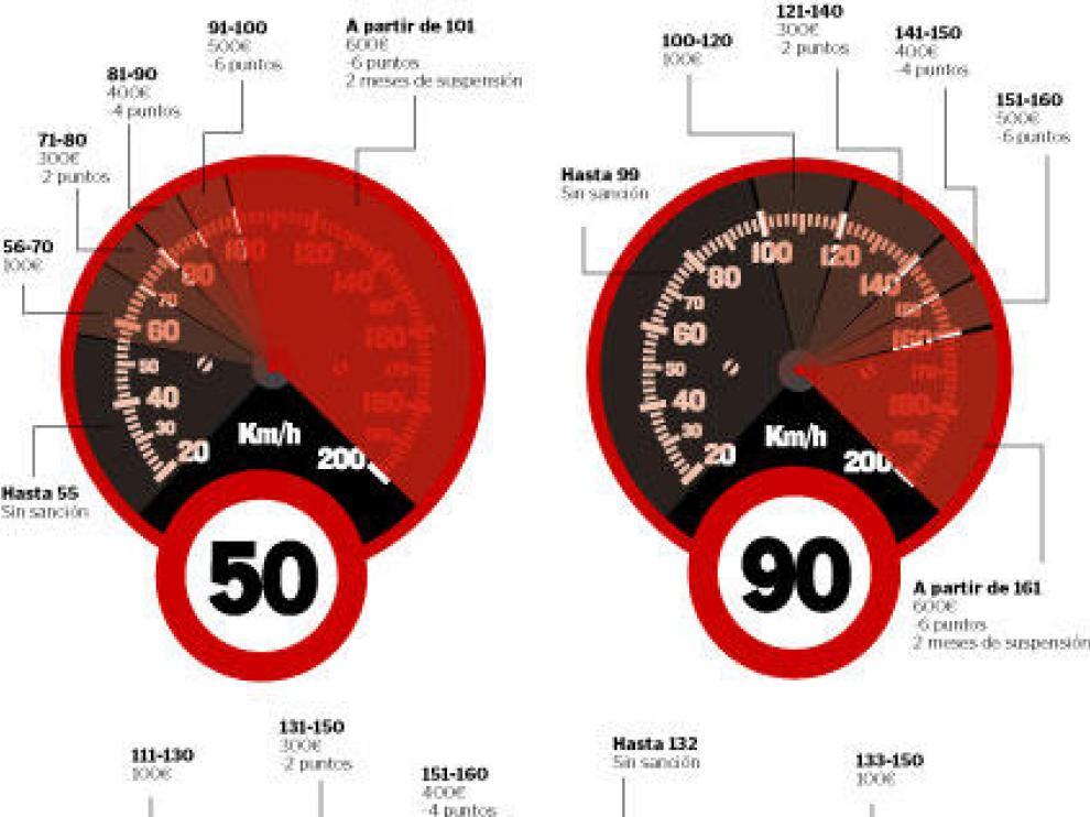 Los límites de velocidad y sus sanciones. Fuente (DGT).